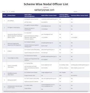 Scheme Wise Nodal Officer List Check Jan Suchna Rajasthan