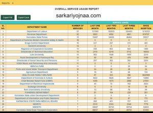 Seva Sindhu Department Reports